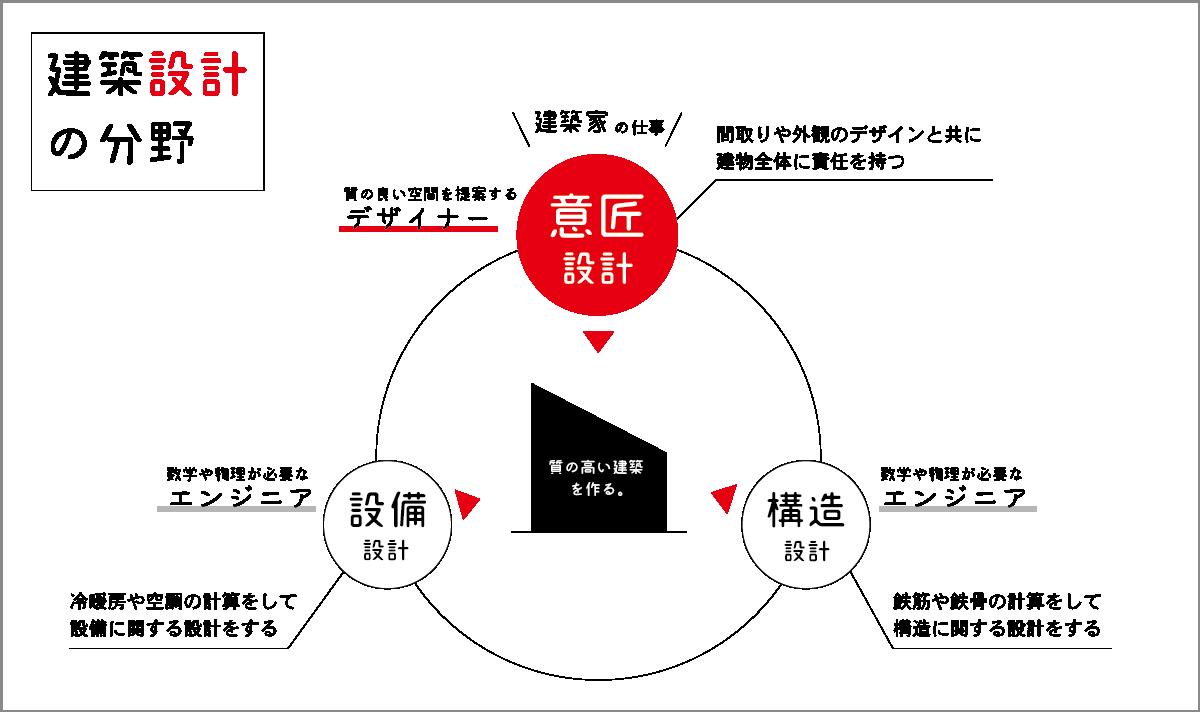 設計の分野